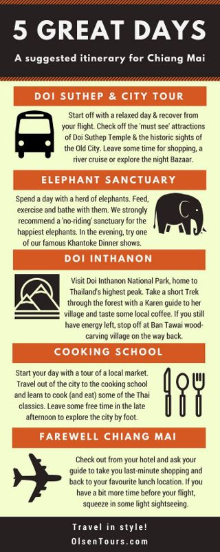 Recommended Itinerary for Chiang Mai (5D4N)